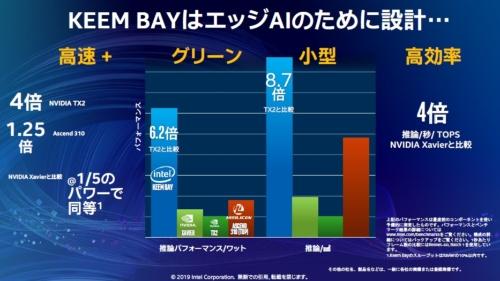 第3世代Movidius(開発コード名:Keem Bay)はAI推論処理で競合品よりも電力効率/面積効率が高い