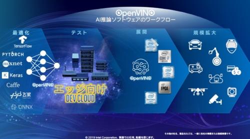 OpenVINOで割り振った分散処理の構成は「DEV CLOUD」で検証可能