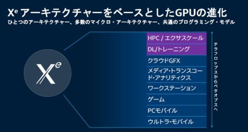 「X<sup>e</sup>(エックスイー)」アキーテクチャーは全レベルのプロセッサーで採用へ