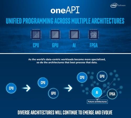 クラウド向けのヘテロジアスコンピューティング開発環境「OneAPI」