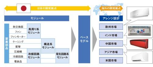 図1 「ベースモデル開発」と「アレンジ設計」