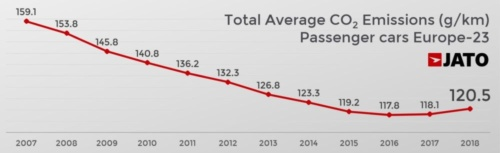 図2 EUにおける乗用車のCO<sub>2</sub>排出量の平均値の推移
