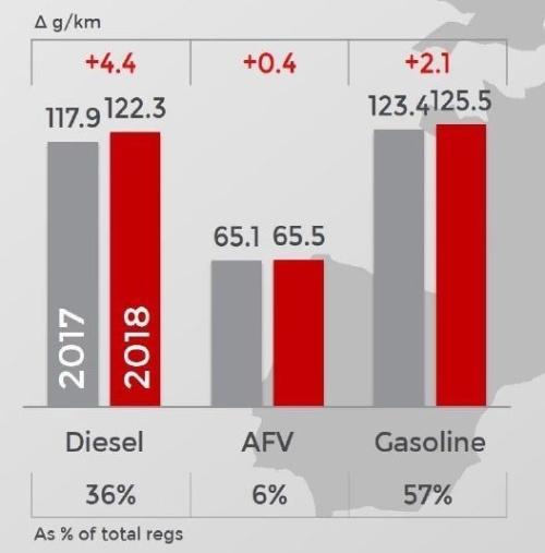 図3 EUにおける乗用車の燃料タイプ別のCO<sub>2</sub>排出量の平均値