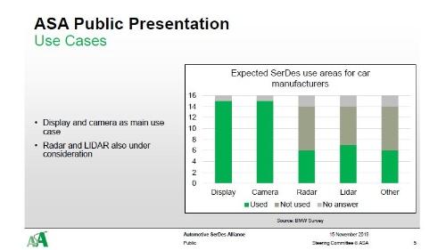 ASAが想定する、高速インターフェース(SerDes)のユースケース。図中のグラフは、BMWが自動車メーカーに実施したアンケートの結果である。ディスプレーとカメラをユースケースに挙げる企業が多かった(図:ASA)