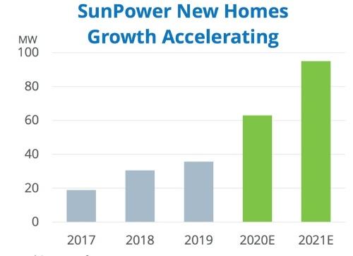 図3●サンパワーの新築住宅向け太陽光発電販売量の見込み