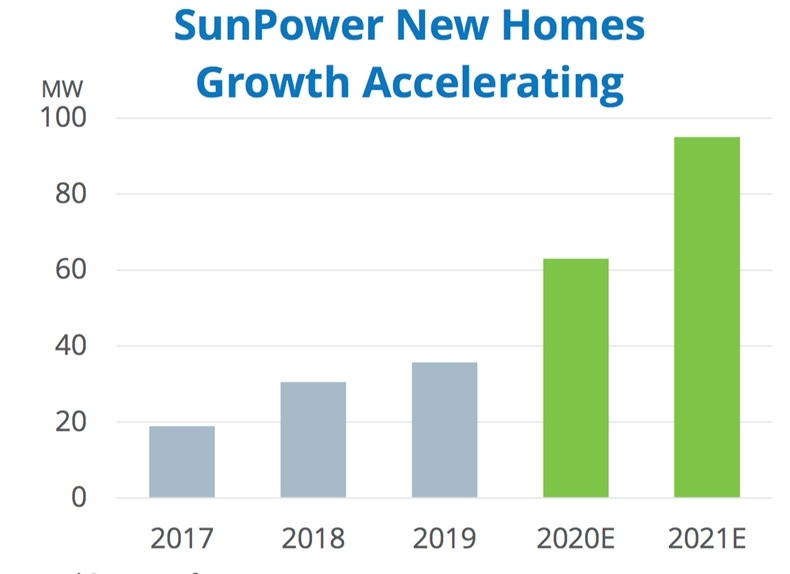 図3●サンパワーの新築住宅向け太陽光発電販売量の見込み (出所:SunPower)