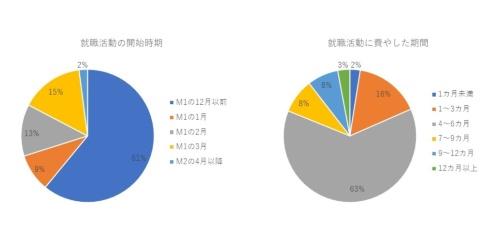 図2 6割を超える修士課程の学生がM1の12月以前に就活を開始した