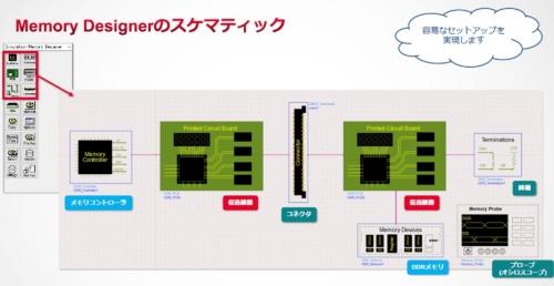 Memory DesignerのDDR Bus Simulatorセットアップ画面例。キーサイトのスライド
