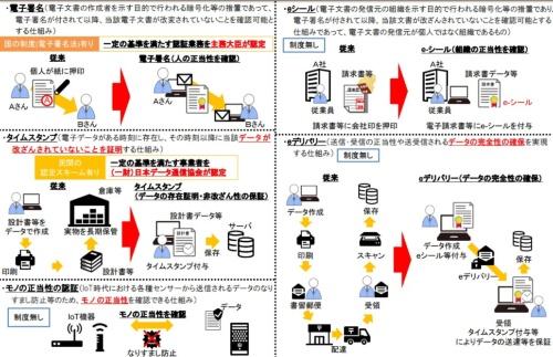 トラストサービス検討ワーキンググループが検討したトラストサービスの概要