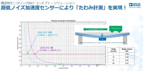 たわみを測定。アナログ・デバイセズのスライド