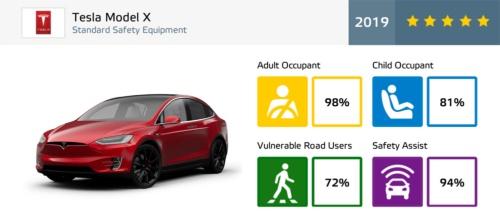 成人乗員保護性能で98%を達成したModel X