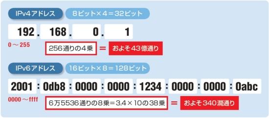 アドレス数が32ビットから128ビットに