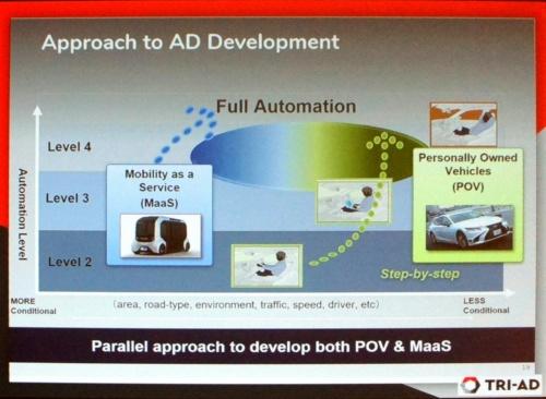 自動運転の開発アプローチは2つ