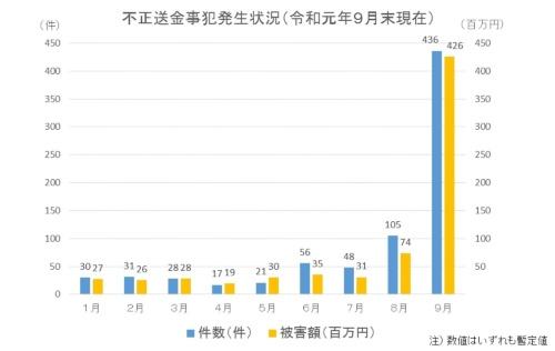 不正送金事犯の発生状況(2019年9月末時点の暫定値、警察庁調べ)