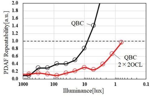 従来型(QBC、黒線)と開発品(2×2OCL、赤線)のイメージセンサーのPDAF性能の比較(出典:IEDMとソニーグループ)