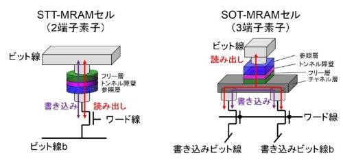STT-MRAM(左)と今回のSOT-MRAM(右)の比較