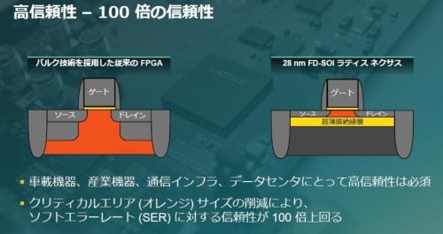 FD-SOIプロセスで製造するFPGAは今回が初めて。Latticeのスライド