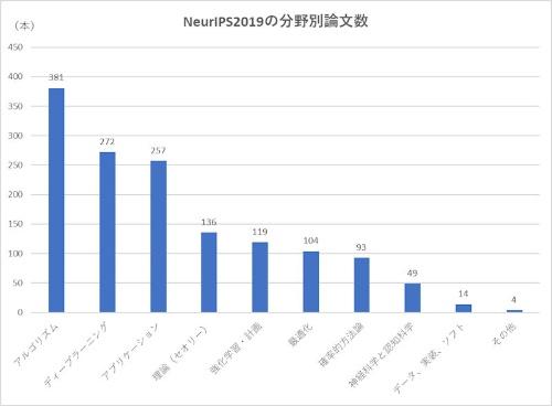 NeurIPS 2019で採択された論文の分野。合計1428件