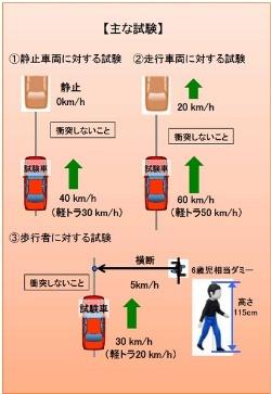 自動ブレーキに求められる主な性能