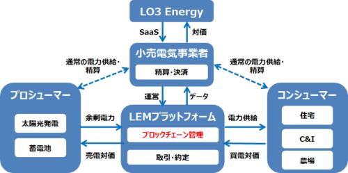 図1●LO3 Energyが想定するLEM向けビジネスモデル