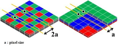 左がベイヤー型、右が3層分光型である(出典:IEDMとソニーグループ)