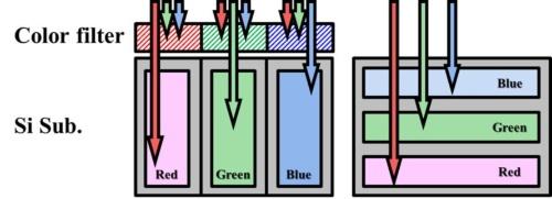 左がベイヤー型、右が3層分光型。断面の概略図(出典:IEDMとソニーグループ)