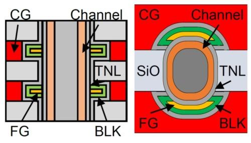 試作した半円形のセルの断面(左)と 平面(右)の概略図(出典:IEDMとキオクシア)