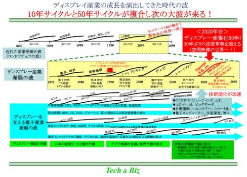 図1 ディスプレー産業発展の全貌