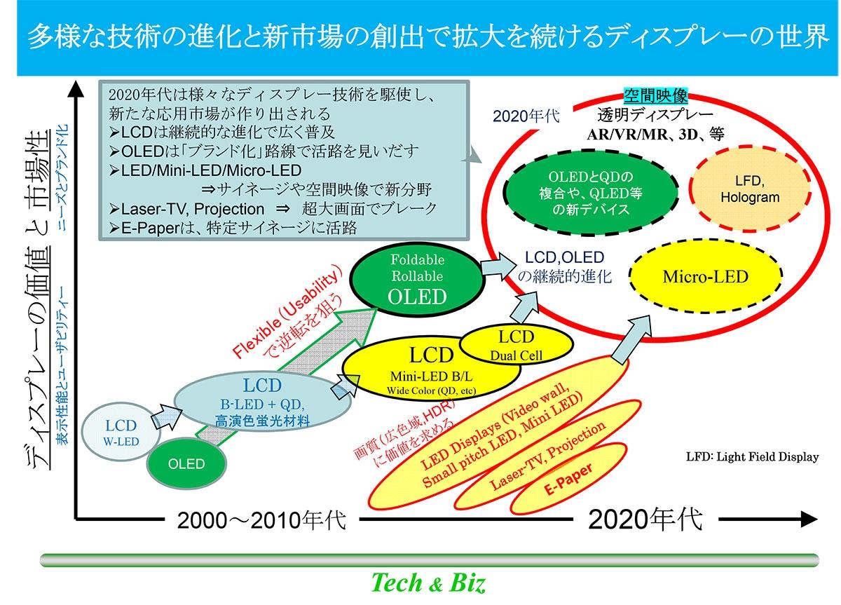 図2 ディスプレー技術の進化のトレンド 表示性能の着実な向上で市場を広げてきた液晶とフレキシブルを軸にユーザービリティーで逆転を狙う有機EL。ここにマイクロLEDが参入し、2020年代の新たなアプリケーション市場である「空間映像の世界」の創出を狙っていく。(図:テック・アンド・ビズ)