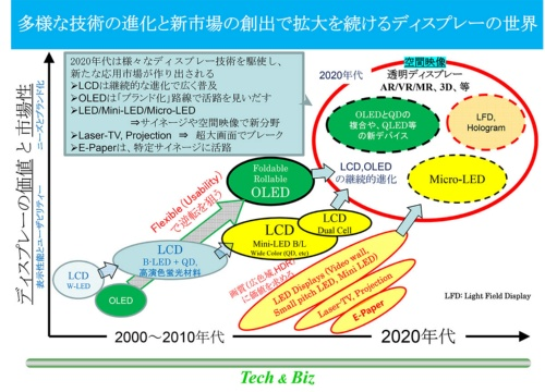 図2 ディスプレー技術の進化のトレンド