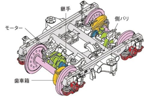 台車の構造