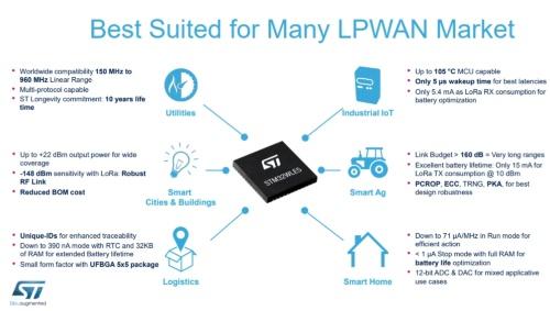 「STM32WL」の応用分野と特徴。STMicroelectronicsのスライド