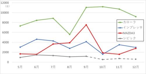 図2 シビックの競合に当たる車種の国内販売台数の推移(2019年5月以降)