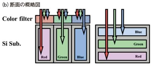 図3 ベイヤー型と3層分光型の比較