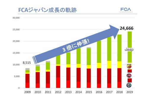 日本での販売は4年連続で過去最高