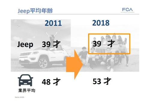 ジープユーザーの平均年齢は39歳