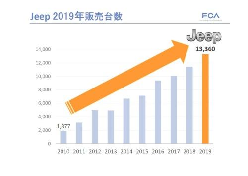 ジープの販売がFCAジャパンを支える