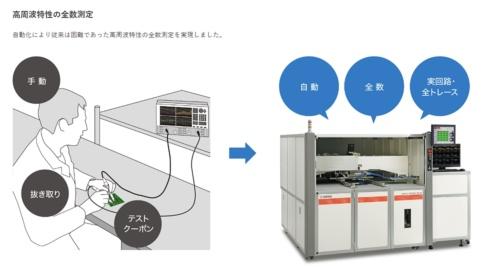 人手作業が一般的だったベアボードの高周波特性の計測(左)を、今回の装置で自動化することで全数計測を可能に(右)。ヤマハファインテックの図