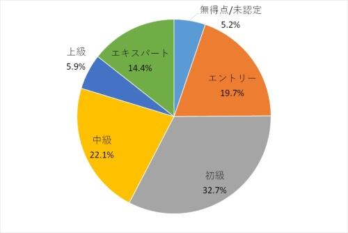 第1回検定の受験者のランクの割合