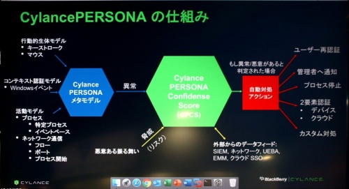 CylancePERSONAの仕組み