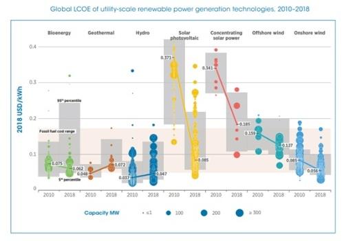 火力発電と同等もしくは安い再エネが増えている