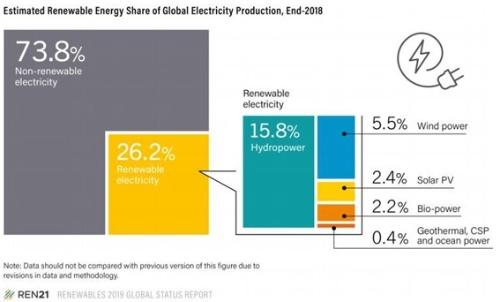 世界の電力の1割が水力除く再エネ