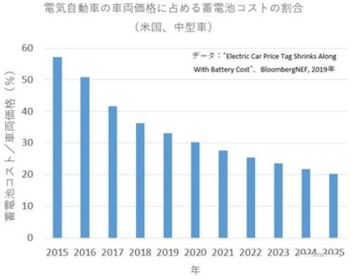 EVの低コスト化は進む