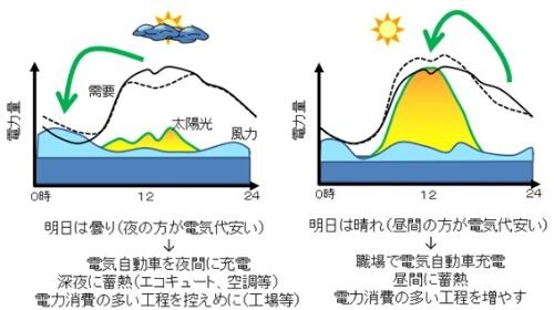 出力と需要の予測に従って、安い時間帯に需要を誘導する(実線から破線へ)