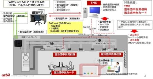 開発した空調制御システムの構成