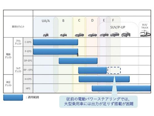 図2 高耐熱キャパシターの用途