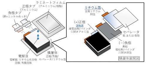図3 高耐熱キャパシターの構造