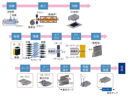 図4 高耐熱キャパシターの生産工程