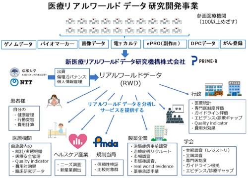 NTTと京都大学の合弁企業である新医療リアルワールドデータ研究機構の事業イメージ