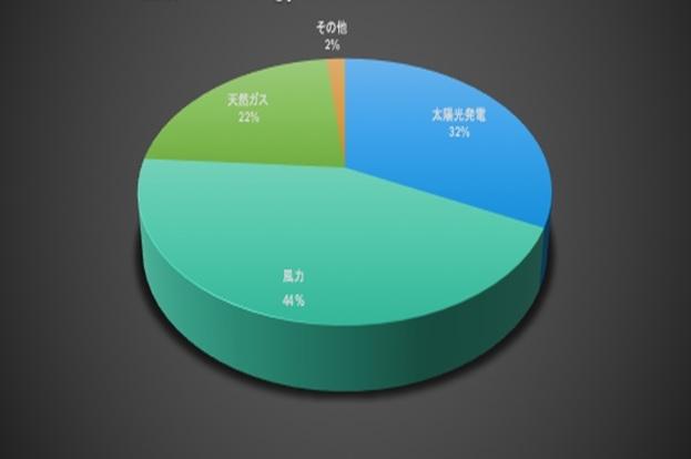 図1●2020年に稼働予定の電源別発電容量の構成比 (出所:U.S. Energy Information Administration)